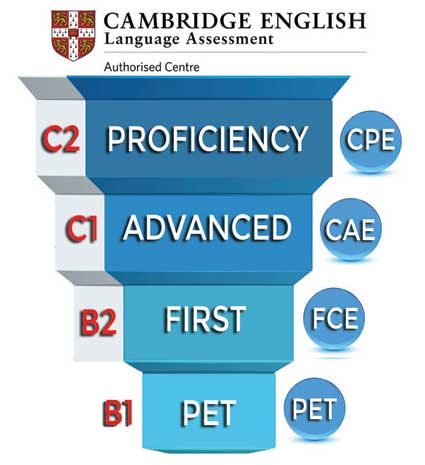 preparación first certificate y advanced