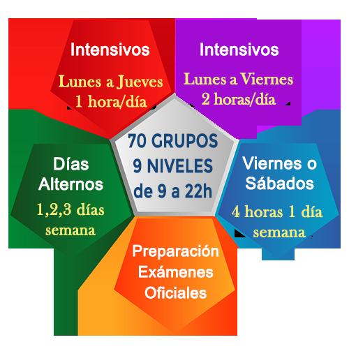 cursos intensivos de inglés en madrid