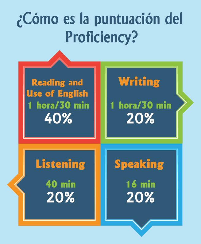 preparación proficiency madrid